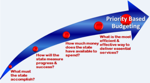 Priority Based Budgeting Flow Chart (above): assumes the rules can change and barriers can move if that is necessary to maximize results for citizens/customers. It prompts governors, legislators and business owners to ask four key questions at the start of each legislative session/budget cycle.