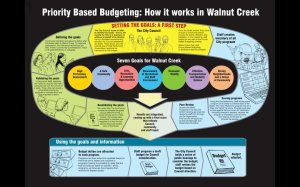 Priority Based Budgeting: How it works in Walnut Creek