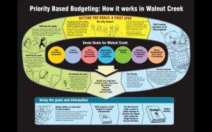 Priority Based Budgeting: How it works in Walnut Creek