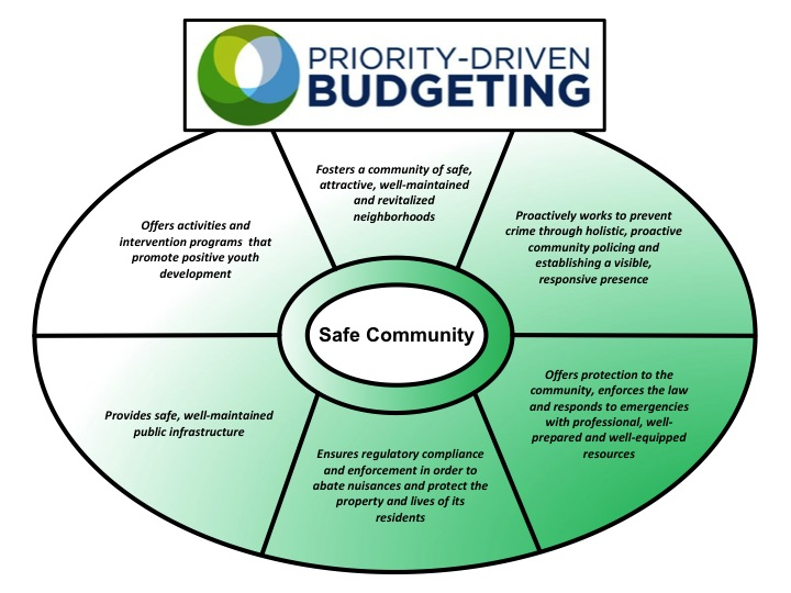benefits activity based budgeting What are the key benefits of using activity based budgeting this is seen from the benefits that are associated with the use of such a method in businesses to.