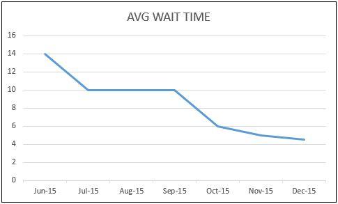 EXL AVG Wait Times 2015