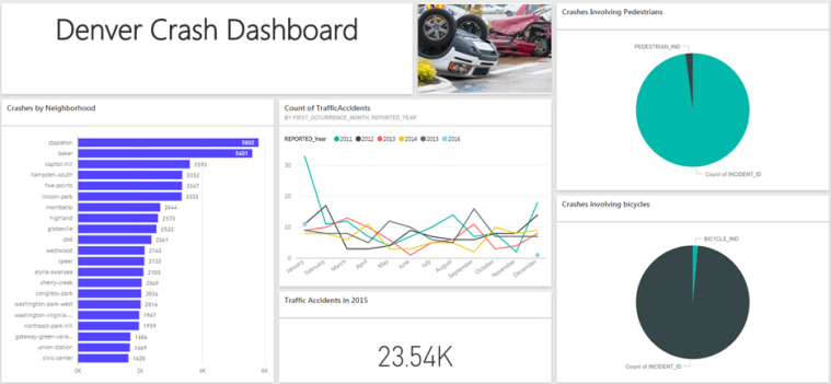 Pilot Analytics Training - Dashboard