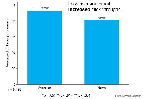 eBiz Email Result - visits