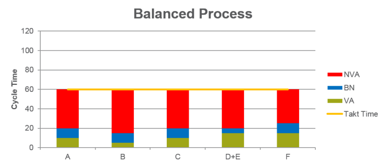 Takt Time Balanced Process