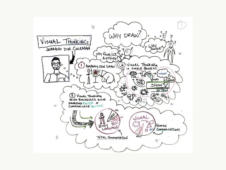 Peak Tools: Visual Thinking & Communication – Denver Peak Academy