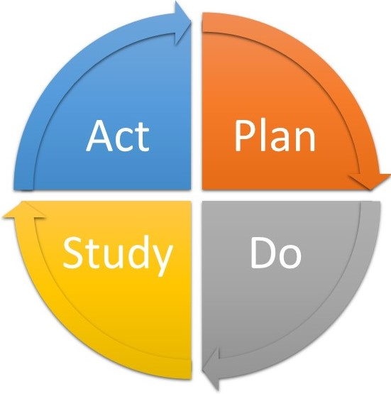 "Cycle depicting the continuous flow between ""plan"", ""do"", ""study"", and ""act"""